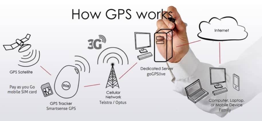 How GPS Works?